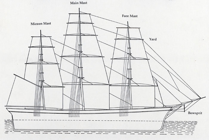 Old Sailing Ships With Diagram 24
