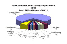 2011 Fish Landings by Value